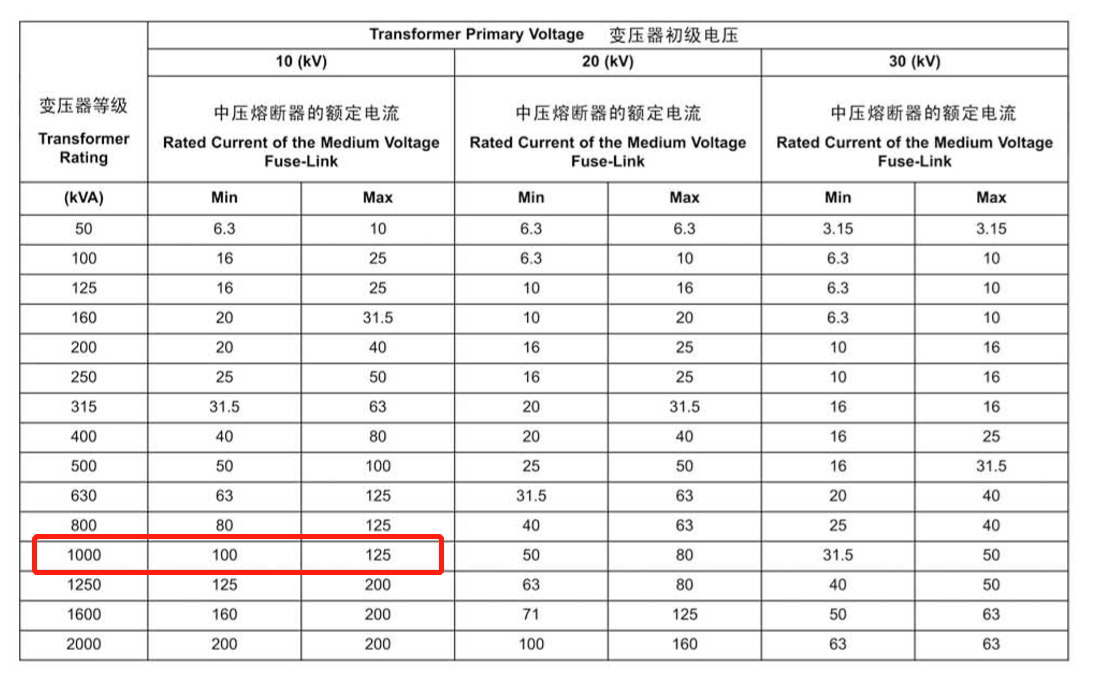 medium voltage fuse application guide to transformer.png