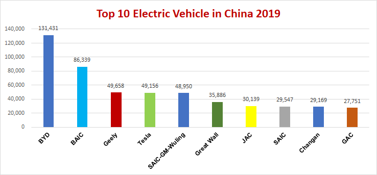 top 10 Electric Vehicles in China 2019png