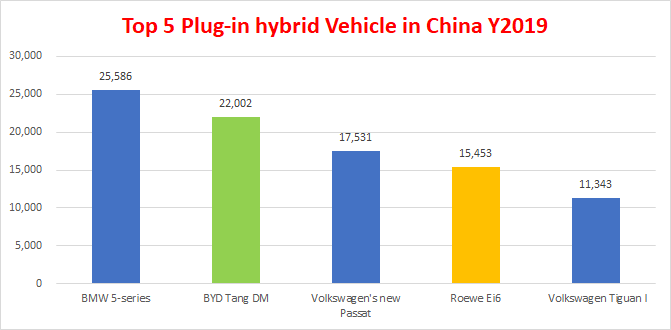 top 5 plug-in vehicle in China 2019.png