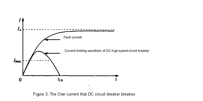 DC breaker over current chart.png