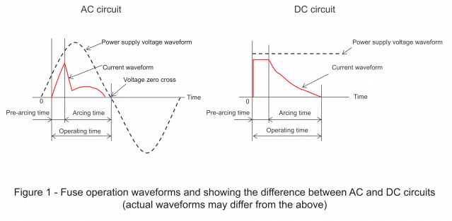 Fuse operation waveform in DC &AC circuit.png