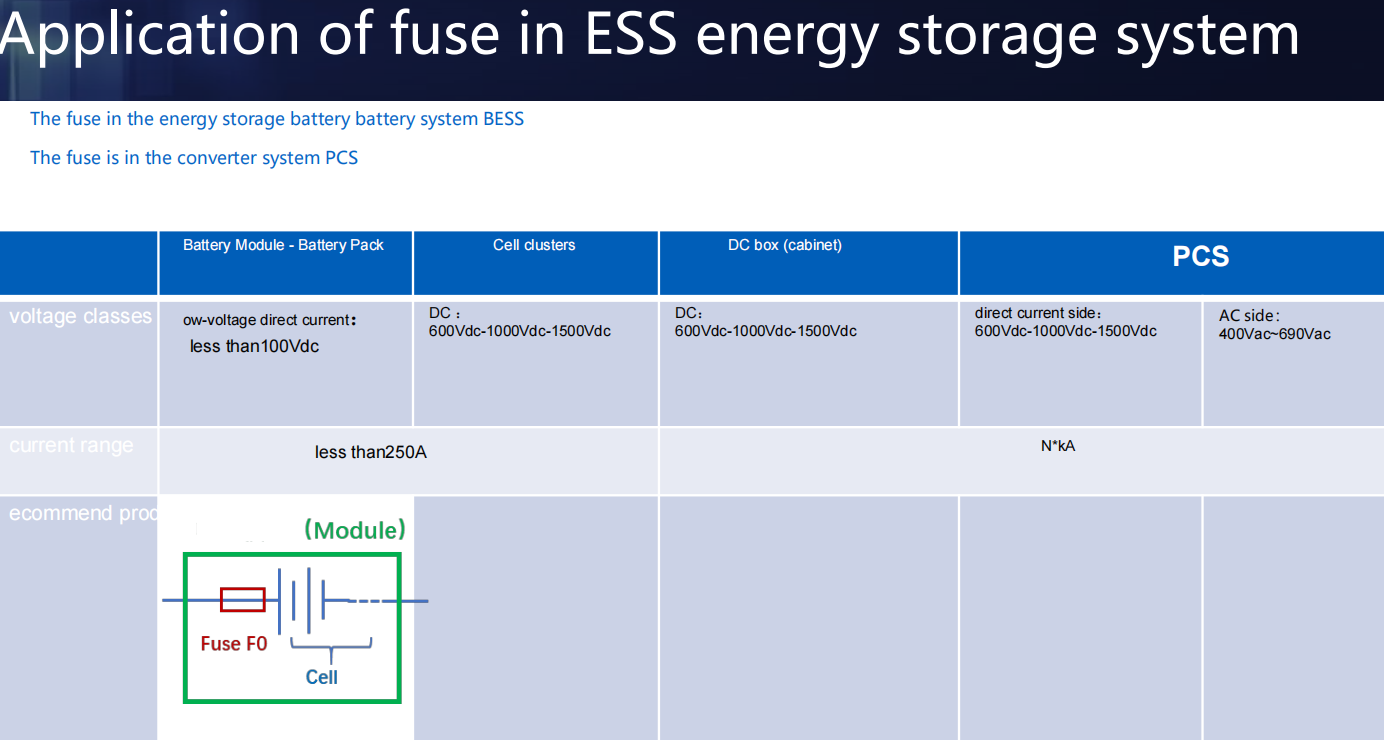 Fuse solution in Energy Storage System.png