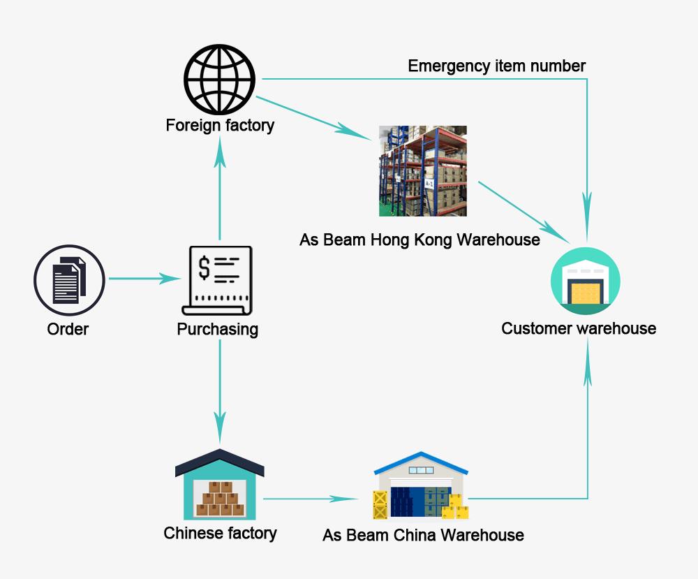 Delivery-process.png